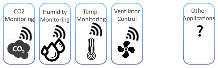 IoT solution for Indoor Air Quality Monitoring on LoRaWAN