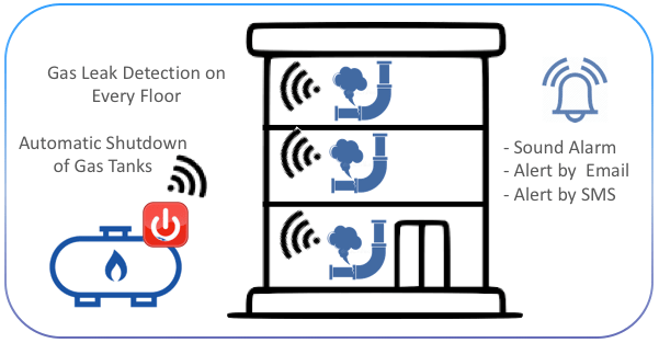 IoT solution for Gas Leak Detection for Residential Buildings on LoRaWAN