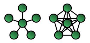 מימין - רשת מבוזרת (Mesh), משמאל, רשת ״כוכב״ - למשל WiFi