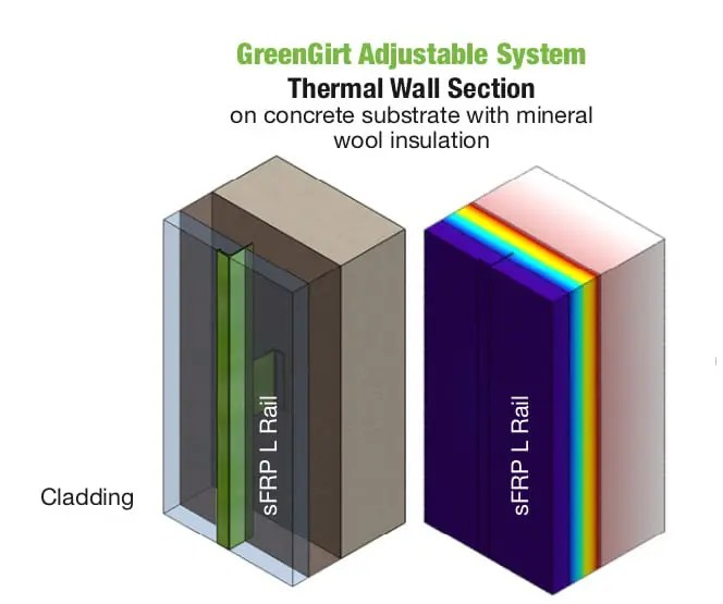 GreenGirt Adjustable System Thermal Insulation section
