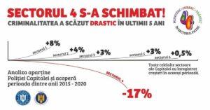 Statistică criminalitate Sectorul 4