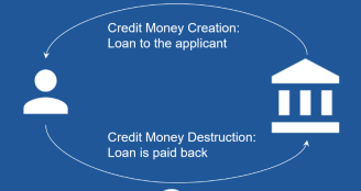 How credit money is created and destroyed