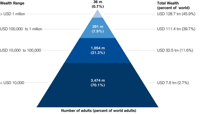 Wealth pyramide