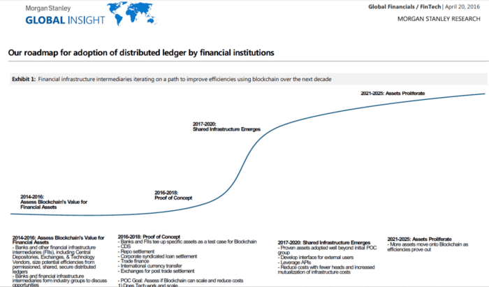 Roadmap for blockchain adaption