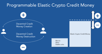 Elastic Crypto Credit Money