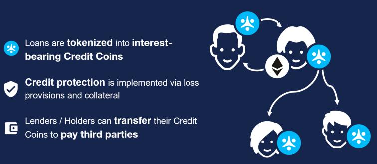 On demand credit tokenization