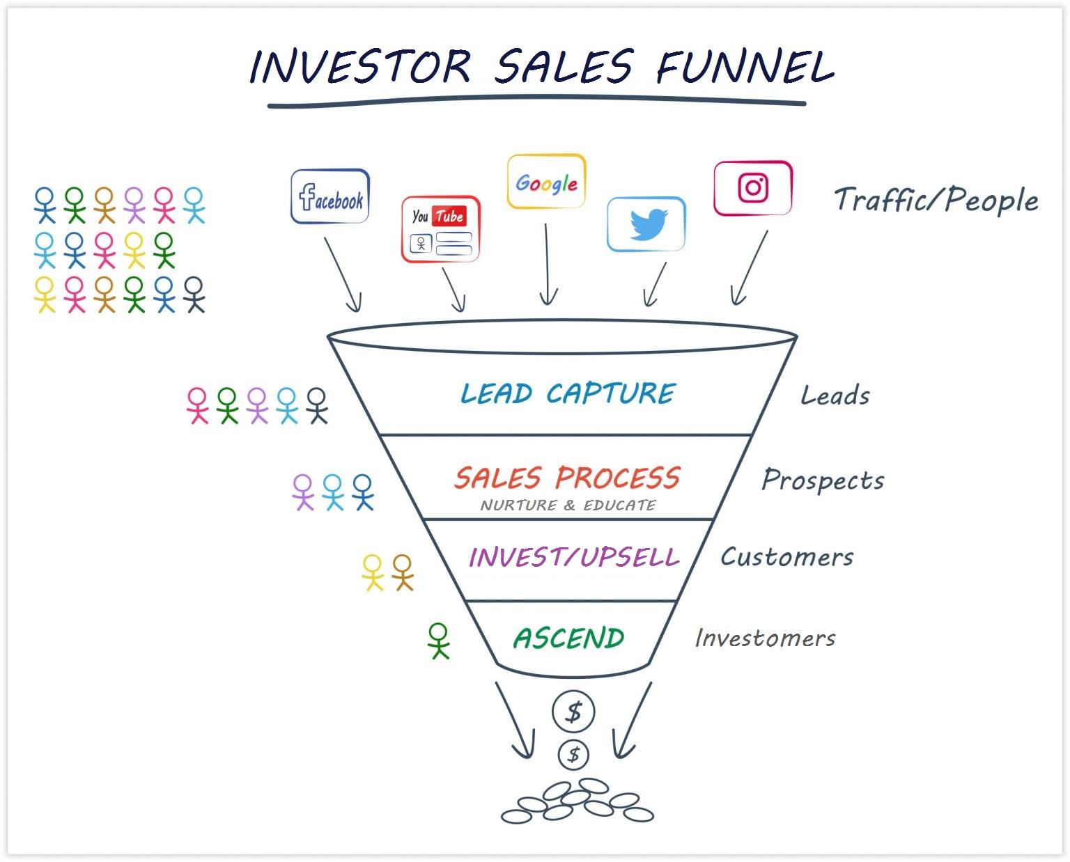 investor sales funnel