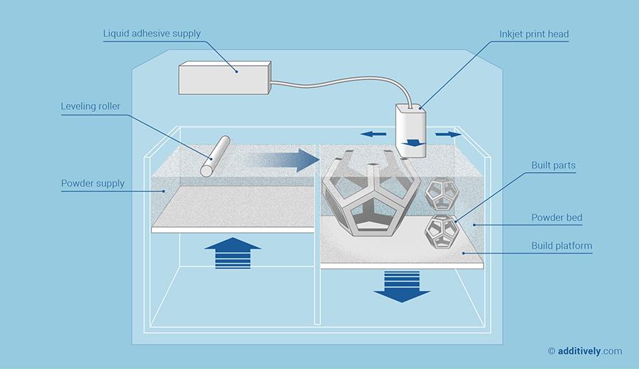 3D Printing - Binder Jetting