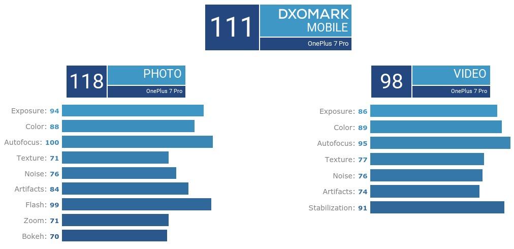 Bestwerte für Kamera: OnePlus 7 Pro landet auch im DxOMark ganz oben