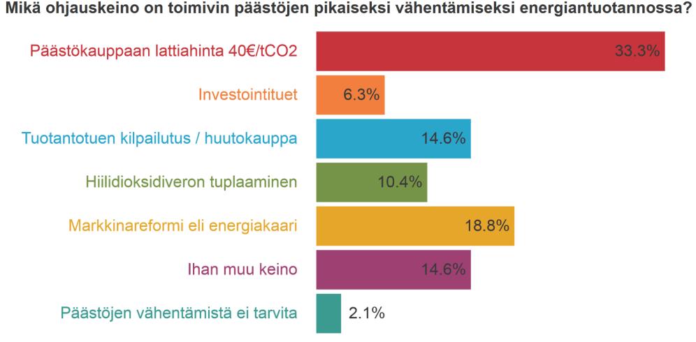 Sähkömarkkinaseminaarin äänestys