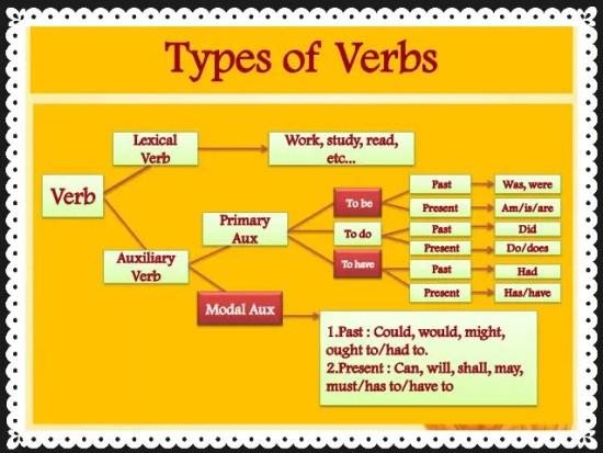 Auxiliary Verbs: An Introduction 2