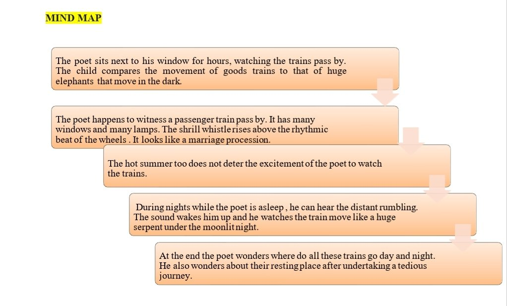 Trains By Humayun Kabir - Summary and Questions and Answers Class 7th 1