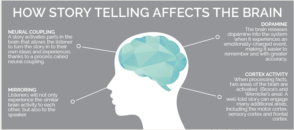 how stories affect the brain. how to sell insurance virtually