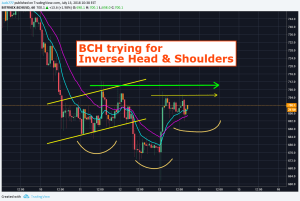 BCH Trying Inverse Head And Shoulders