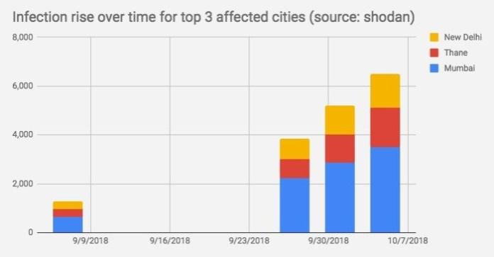 Banbreach cryptojacking report India top 3 cities