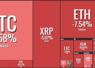 crypto market price visualization jan 28 2019 smartereum coin360