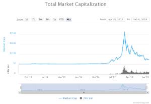 [Image: Crypto-Market-Capitalization-Feb-8-2019....C206&ssl=1]