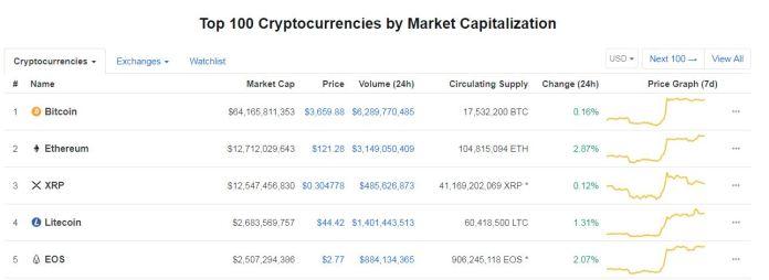 crypto chart by market cap smartereum coinmarketcap