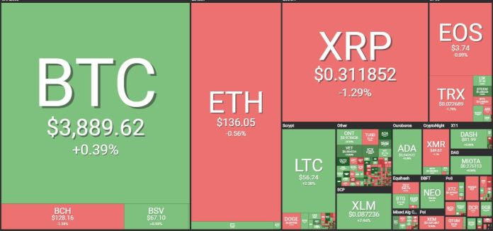 March 8 2019 Crypto Market Price Update Today (BTC,ETH,XPR,LTC,BNB, charts)