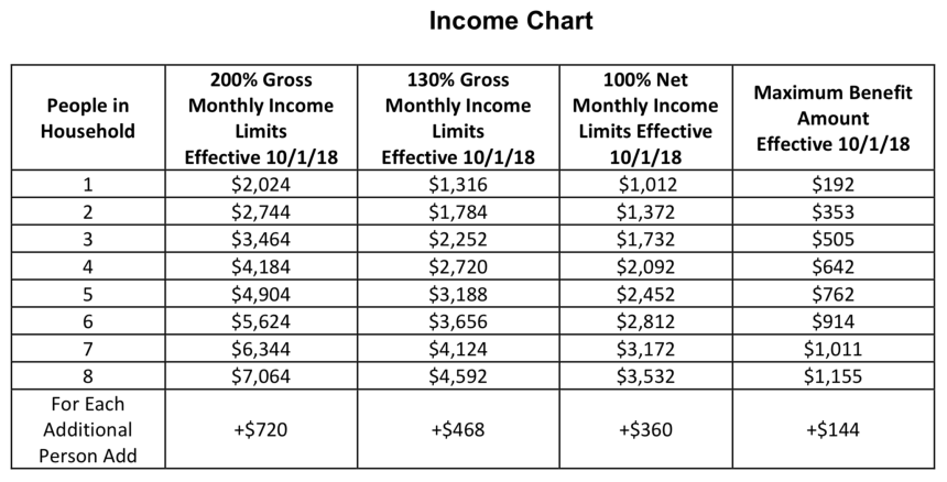 Florida Food Stamps income Limit Chart 2019