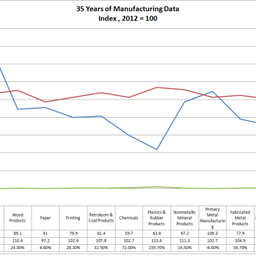 35 Years of U.S. Manufacturing Data