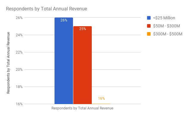 SMARTer ERP Software Technology - ERP Survey Respondents