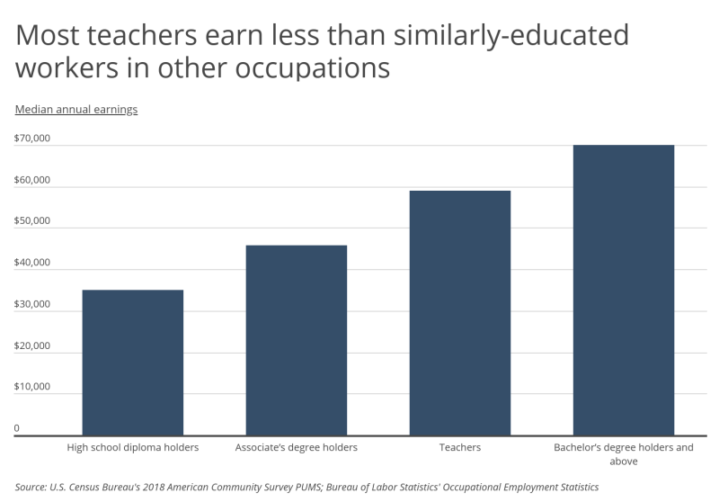 Chart2 Teacher pay compared to other workers