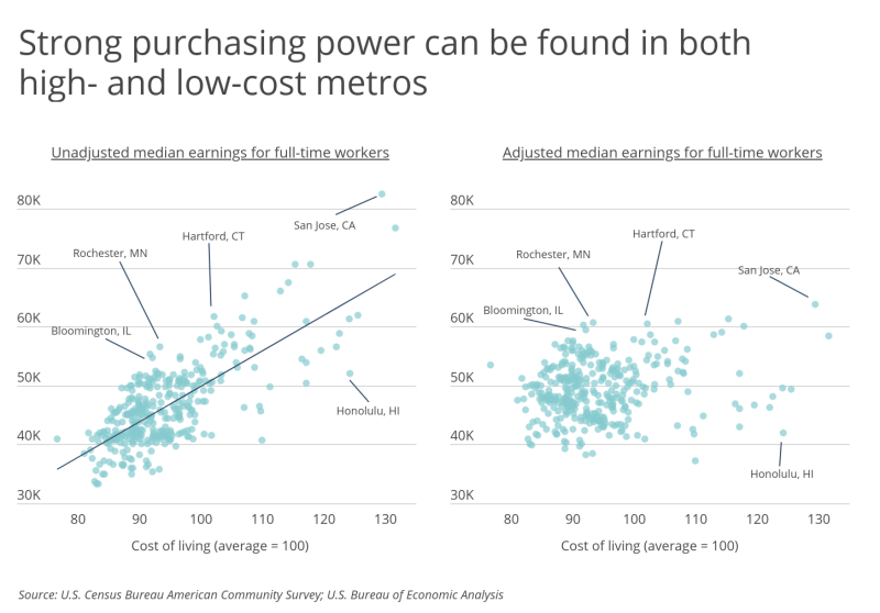 Chart4 Both high and low cost metros offer strong purchasing power