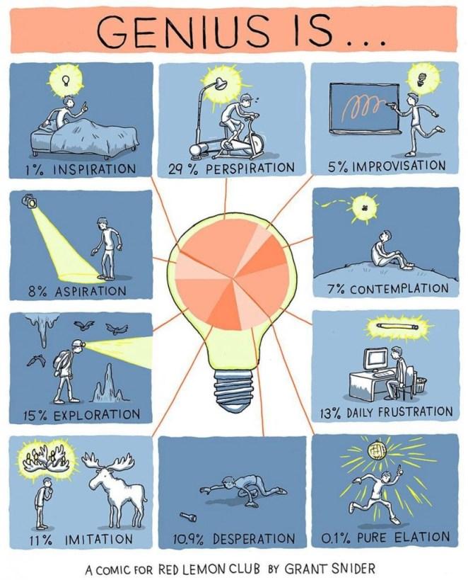 Genius is...