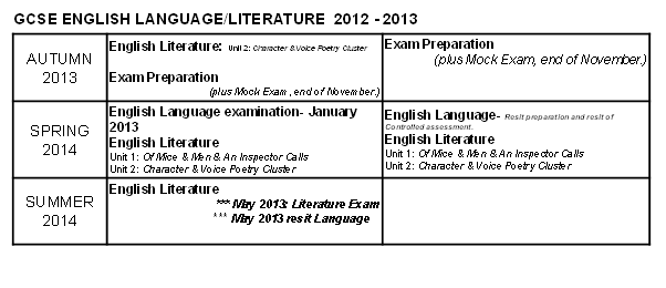 English Literature Language 2012 to 2013