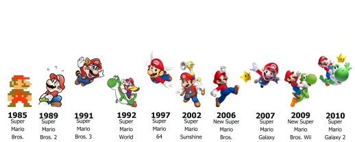 Mario Timeline