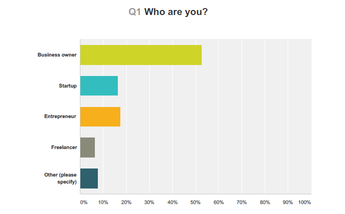 Portrait of a Smart Hustler - SH Survey Results