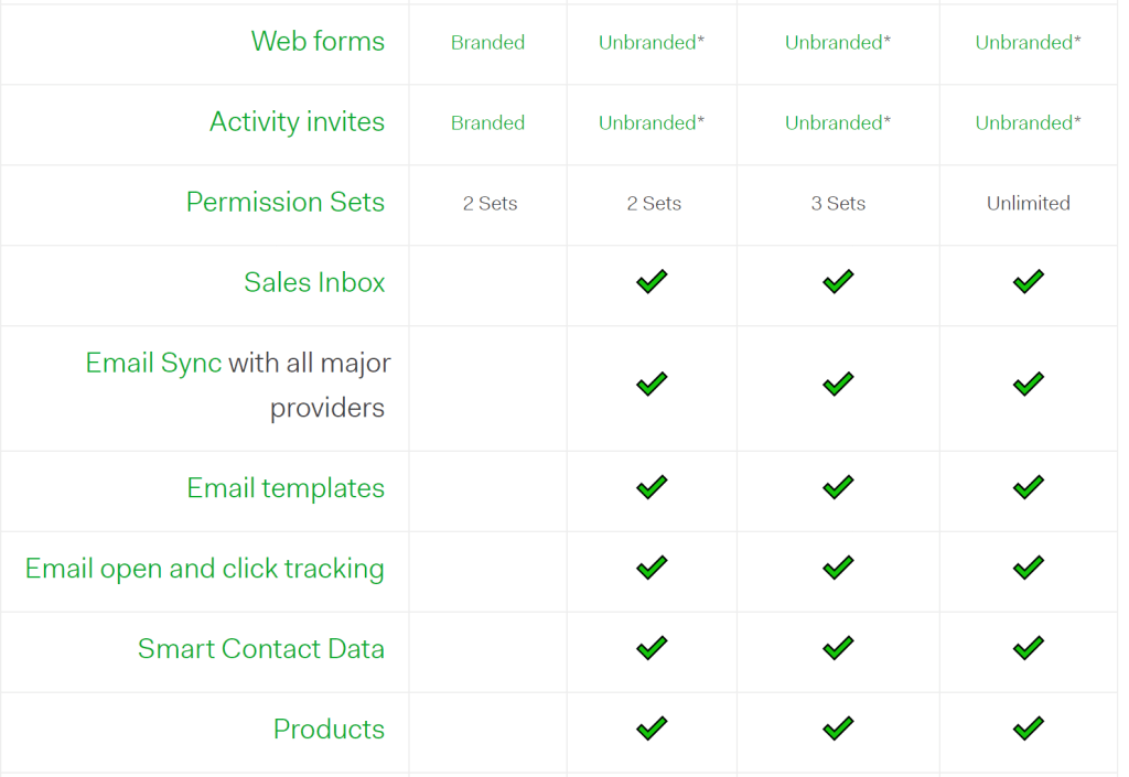 Pipedrive review of a cloud based sales CRM software with robust features, multiple integrations, flexible pricing plan and free trial. It is mobile optimized, easily integrates with multiple apps and software, available in multiple languages and currencies. There is a flexible pricing plan and free trial.