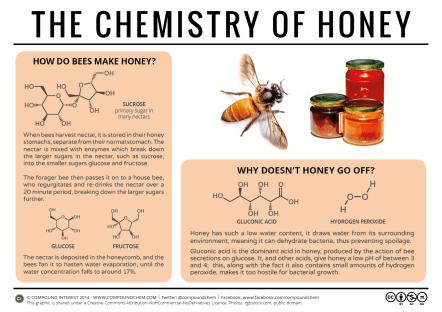Honey-Chemistry
