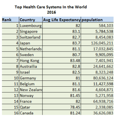 Top Health Care Systems