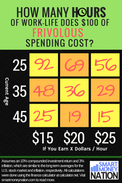 Infographic: The Cost in Hours of Frivolous Spending