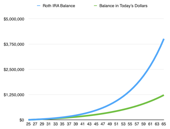 Example of investing $5,500/year increasing at 3%/year in a Roth IRA that grows at 10%/year.