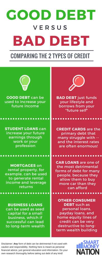 Borrow Money With Bad Credit >> Good Debt vs. Bad Debt - Why Dave Ramsey is Both Right and Wrong About Debt | Smart Money Nation