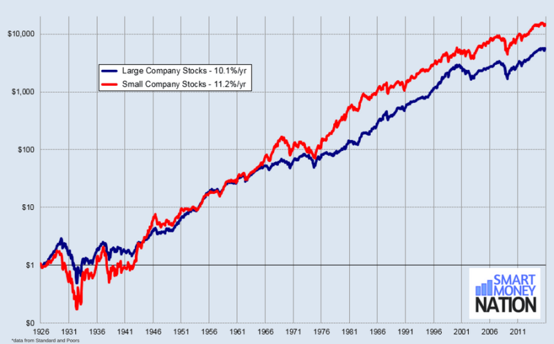 Stock Market Returns Since 1926