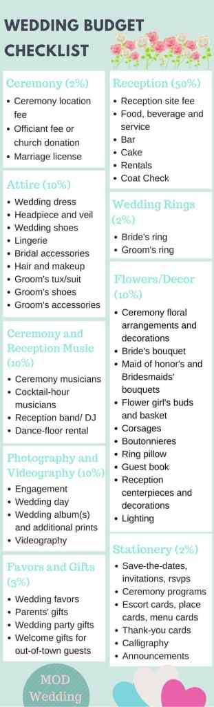 Wedding budget checklist for a frugal wedding
