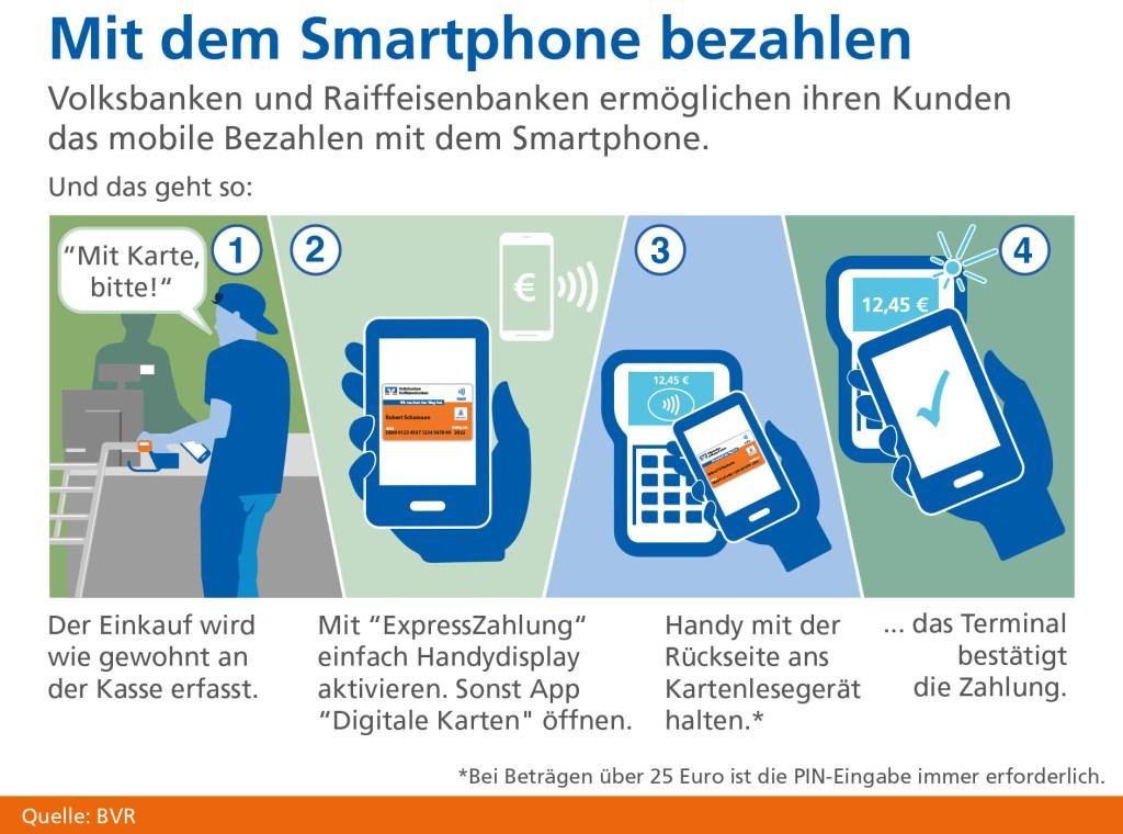 So funktioniert das mobile Bezahlen mit dem Smartphone.