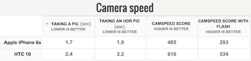 HTC10とiPhone6sカメラスピードテスト