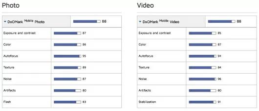 Xperia X Performanceがカメラベンチマークでトップに!Z5より進化!
