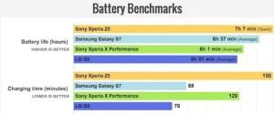 Xperia XZとXperia X Performanceバッテリーテスト比較