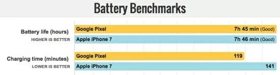 Google PixelとiPhone7のバッテリー比較
