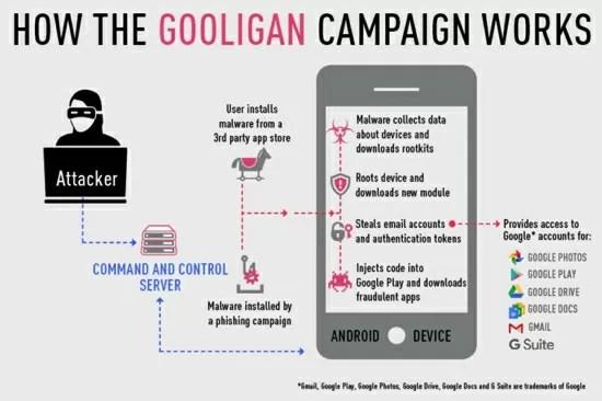 AndroidのGoogleアカウントデータを流出させるマルウェア・Googlianに100万台のデバイスが感染!