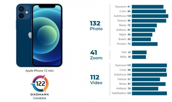 Apple iPhone 12 mini DxOMark