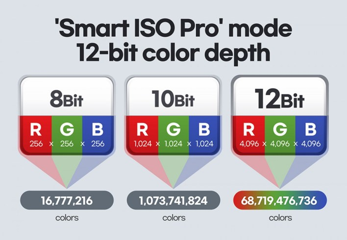 Samsung ISOCELL HM3 Smart ISO Pro