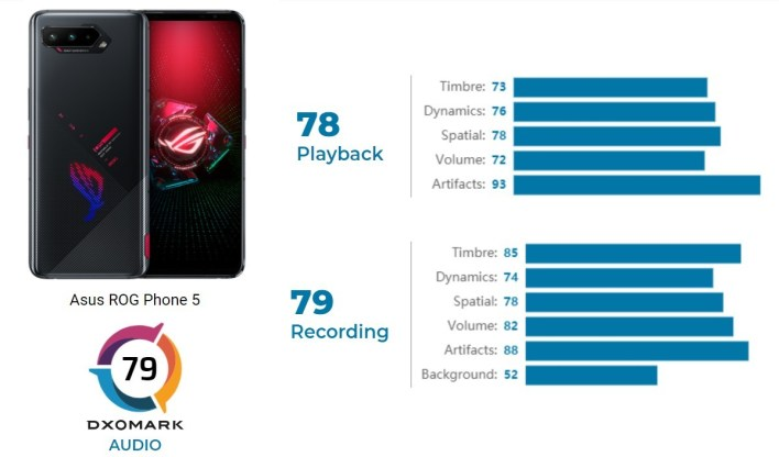 Asus ROG Phone 5 DxOMark Audio-Test