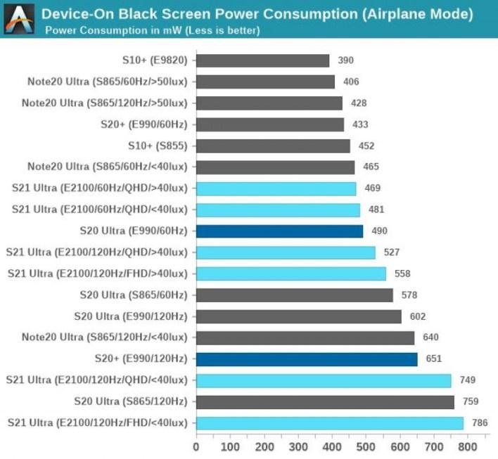 Samsung Galaxy S21 Ultra Display-Test